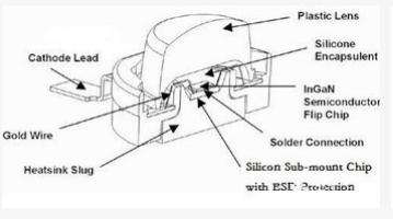 超高亮度LED的封装技术解析
