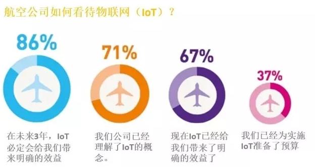 物联网在航空领域可以如何应用