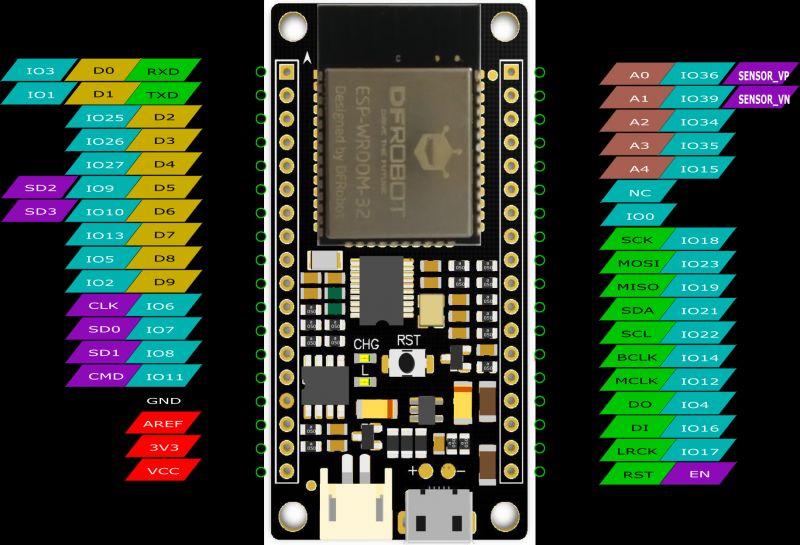 怎样在ESP32中使用Bluetooth