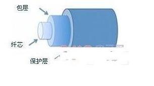 光纖布拉格光柵FBS傳感器的工作原理解析