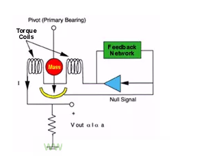 Analysis of the working principle of servo pressure sensor