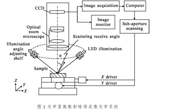 使用LED多光束环状分布照明光源设计光学显微散射成像系统的资料说明