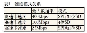 SD卡的三種傳輸模式及功能解析