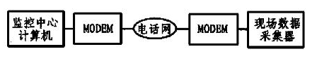 基于单片机和MODEM接口电路实现远程数据采集系统的设计