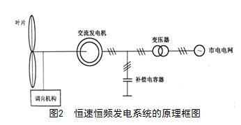 并网型风力发电机组的运行方式