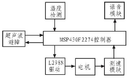基于MSP430单片机对智能小车的控制设计