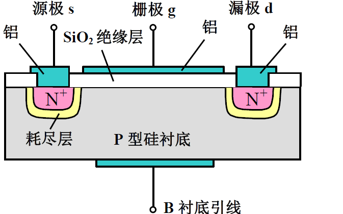 電子技術基礎教程之場效應三極管及其放大電路的詳細資料概述