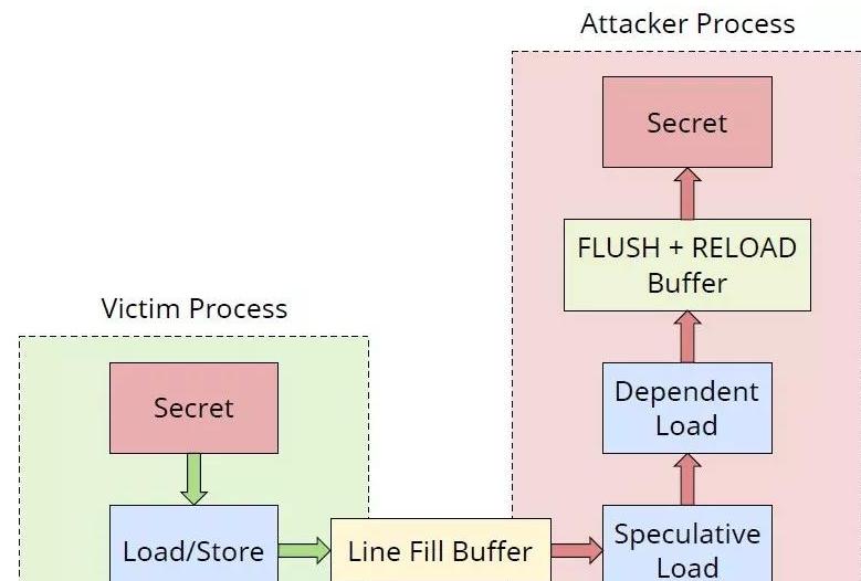 嵌入式處理器面臨著怎樣的威脅