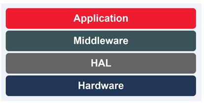 嵌入式系统的复杂性怎样来抑制