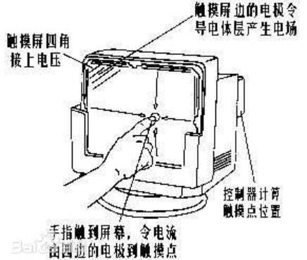 電容式觸摸屏的結構原理
