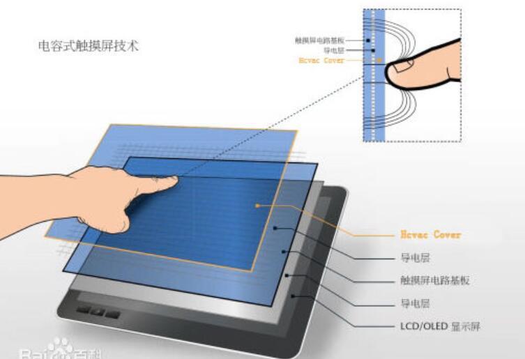 電容式觸摸屏參數_電容式觸摸屏分類