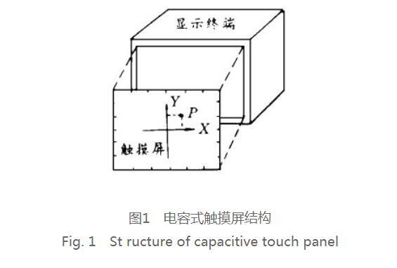 電容式觸摸屏的控制器電路設計