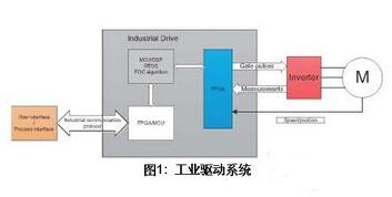 基于SoC FPGA马达控制方案怎样来设计