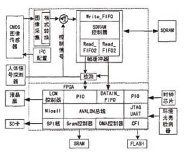 怎樣來設計基于FPGA的嵌入式監控
