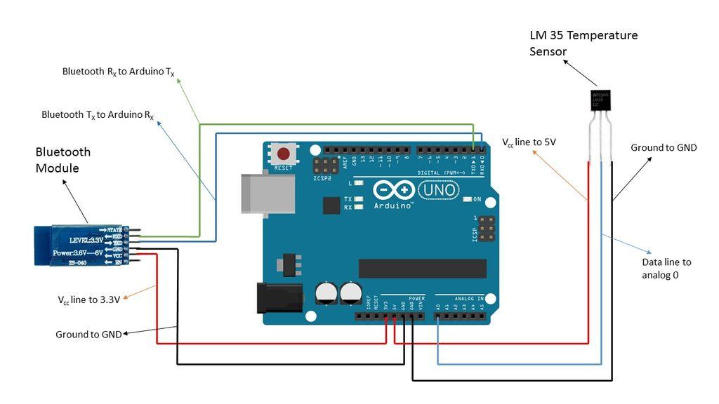 如何利用蓝牙读取arduino项目中数据