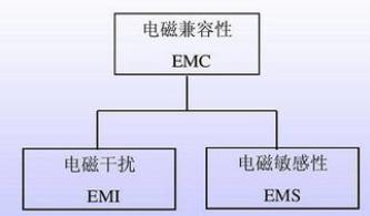 计算机系统中的电磁兼容EMC问题解析