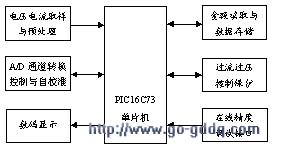 PIC16C73单片机对数字式家用电度表的设计