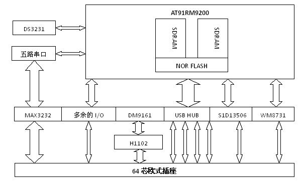 基于AT91RM9200芯片的串口服务器功能设计