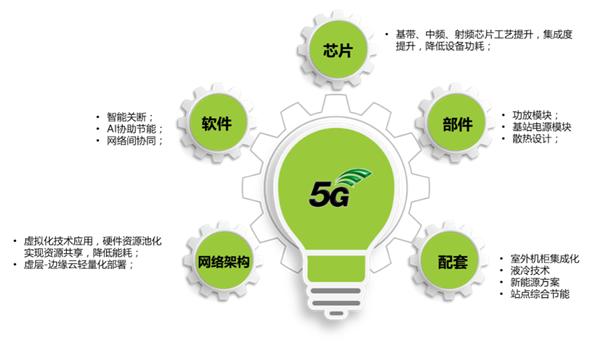 中兴通讯将从多维度布局实现绿色5G战略