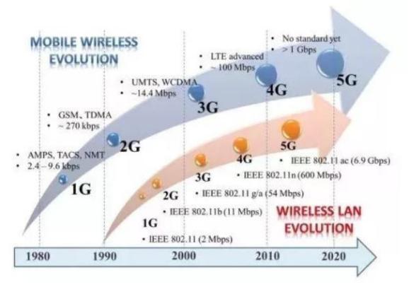 2019年是否已经合适购买5G手机了