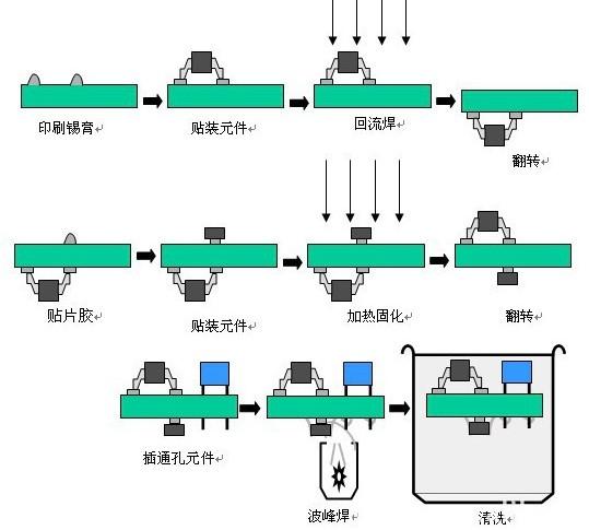 SMT紅膠貼片加工工藝的常見問題和解決方法