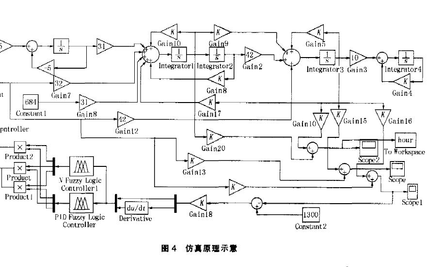 使用MATLAB實現風能自校正自調整的PID模糊控制器仿真研究說明