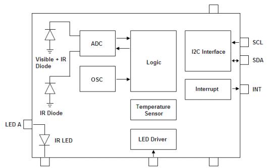 LTR-553ALS-WA集成低压I2C数字光传感器的数据手册免费下载