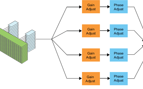 FPGA設計中如何在寬頻噪聲環境,尋找到目標特征數據?