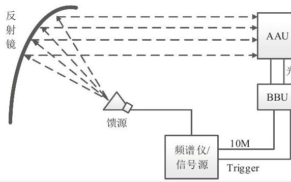 读懂5G基站天线OTA测试方案