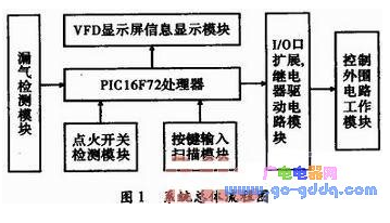 基于PIC單(dan)片機(ji)的多功能(neng)廚房控制(zhi)系(xi)統cheng)杓ji)