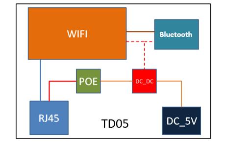 TD05蓝牙网关的数据手册免费下载