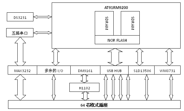 如何在Multibus-CPU開發板上實現串口服務器功能