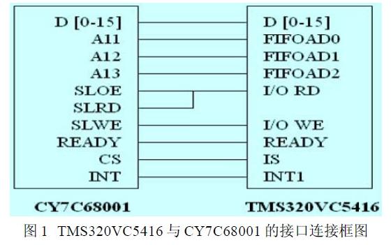 基于DSP与PC机之间的高速通信设计