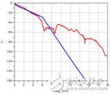 S参数的震荡是什么引起的
