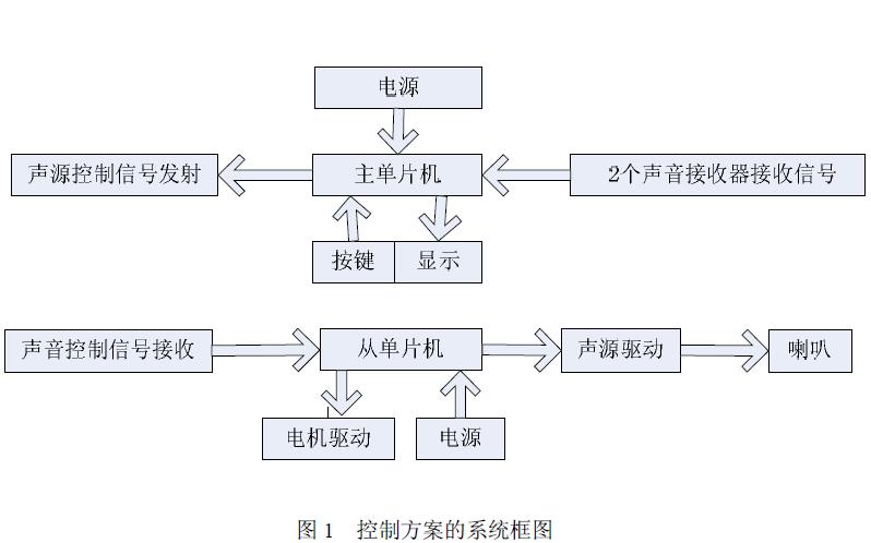 使用STC89C52單片機設計一個聲音引導系統的詳細資料說明