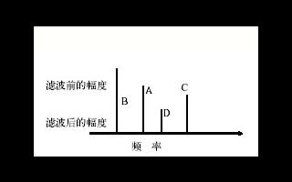 频率计的简介和如何选择合适的频率计及使用说明