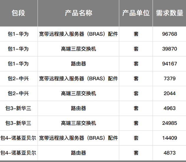 中国移动正式公布了2019年至2020年高端路由...