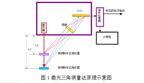 激光位移传感器的原理介绍