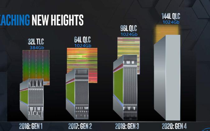 英特尔于2020年推出144层QLC NAND