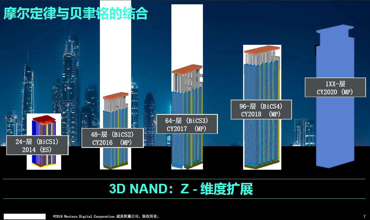 NAND闪存技术的快速发展