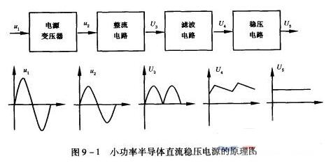 直流稳压电源的组成部分功能及作用
