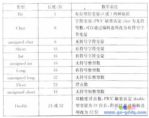 PIC單(dan)片機(ji)源程(cheng)序(xu)的模擬仿真設計(ji)