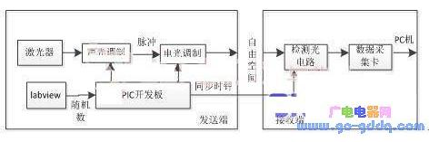 基于PIC32单片机的相干光通信系统设计