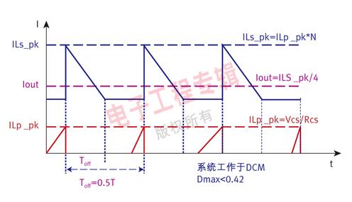 LED驱动电源芯片设计技术解析