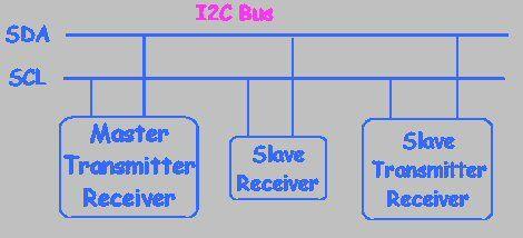 用于ATtiny和ATmega的I2C总线