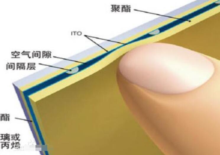 電阻式觸摸屏的原理_電阻式觸摸屏應用