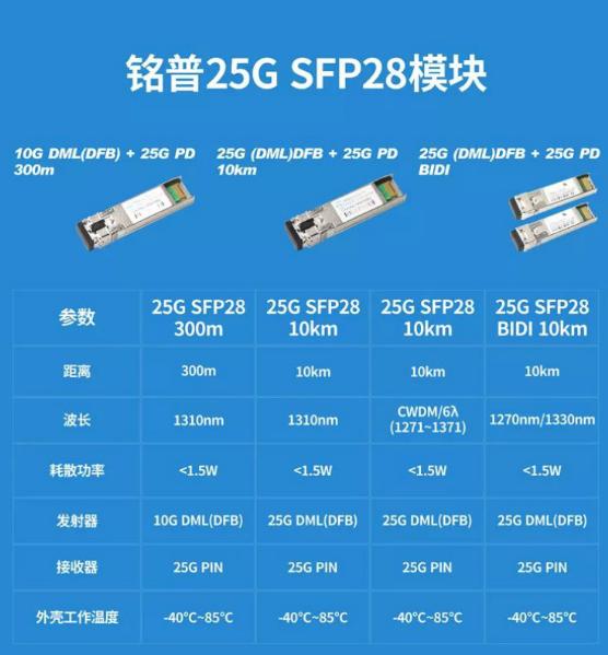 铭普光磁成功开发出了铭普25G SFP28模块全系列