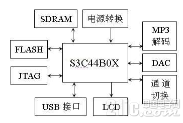 基于ARM的專業MP3播放器你知道設計嗎