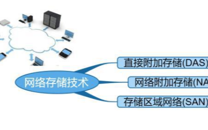 網絡存儲的主流技術都有哪些
