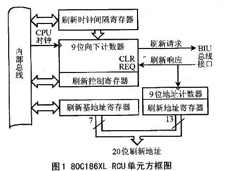 嵌入式系統中DRAM控制器的CPLD如何解決